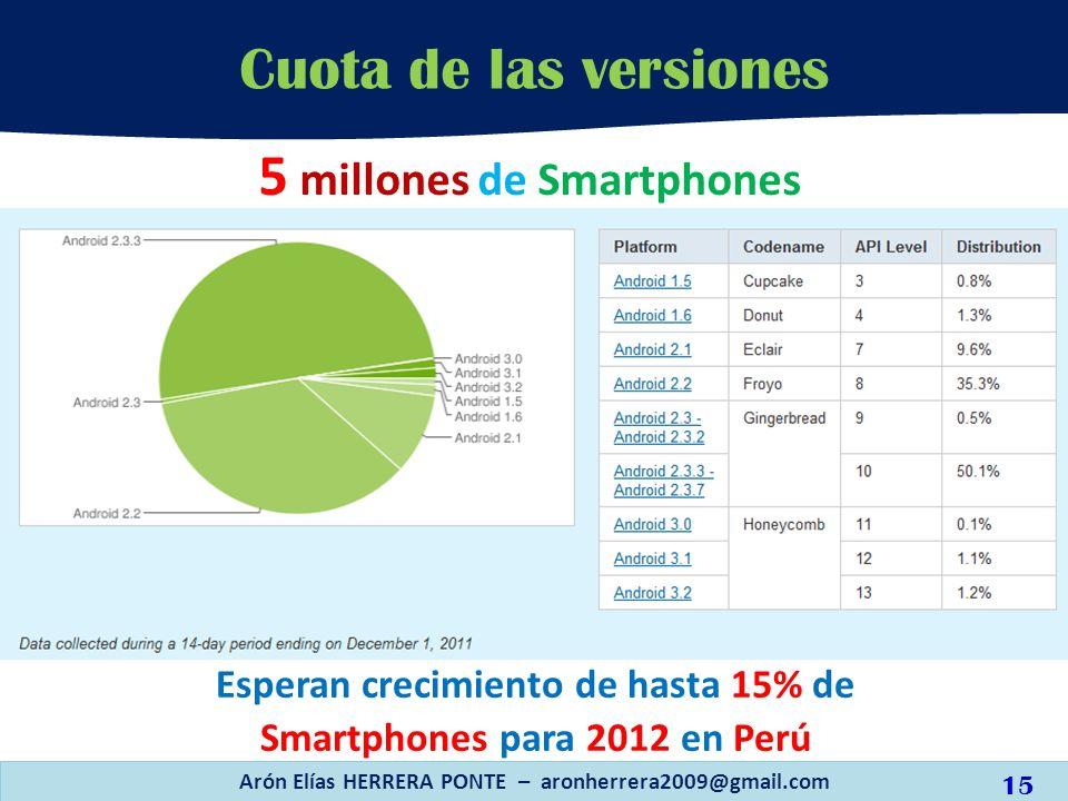 Arón Elías HERRERA PONTE – aronherrera2009@gmail.com Cuota de las versiones 15 Esperan crecimiento de hasta 15% de Smartphones para 2012 en Perú 5 mil