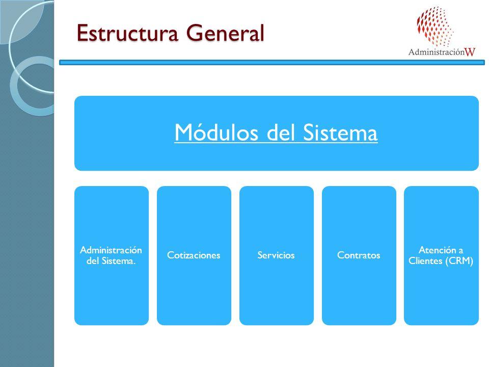 Estructura General Módulos del Sistema Administración del Sistema. CotizacionesServiciosContratos Atención a Clientes (CRM)