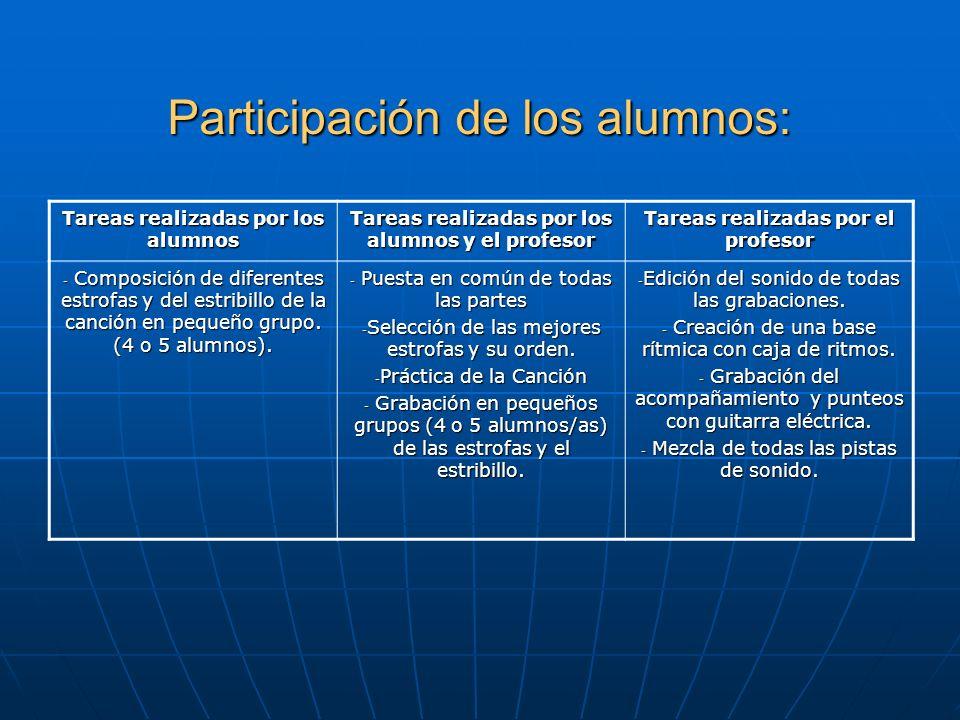 Participación de los alumnos: Tareas realizadas por los alumnos Tareas realizadas por los alumnos y el profesor Tareas realizadas por el profesor - Co