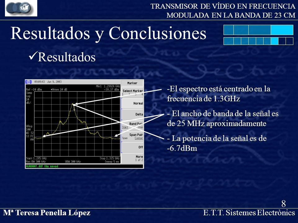 Mª Teresa Penella LópezE.T.T. Sistemes Electrònics TRANSMISOR DE VÍDEO EN FRECUENCIA MODULADA EN LA BANDA DE 23 CM Resultados y Conclusiones Resultado
