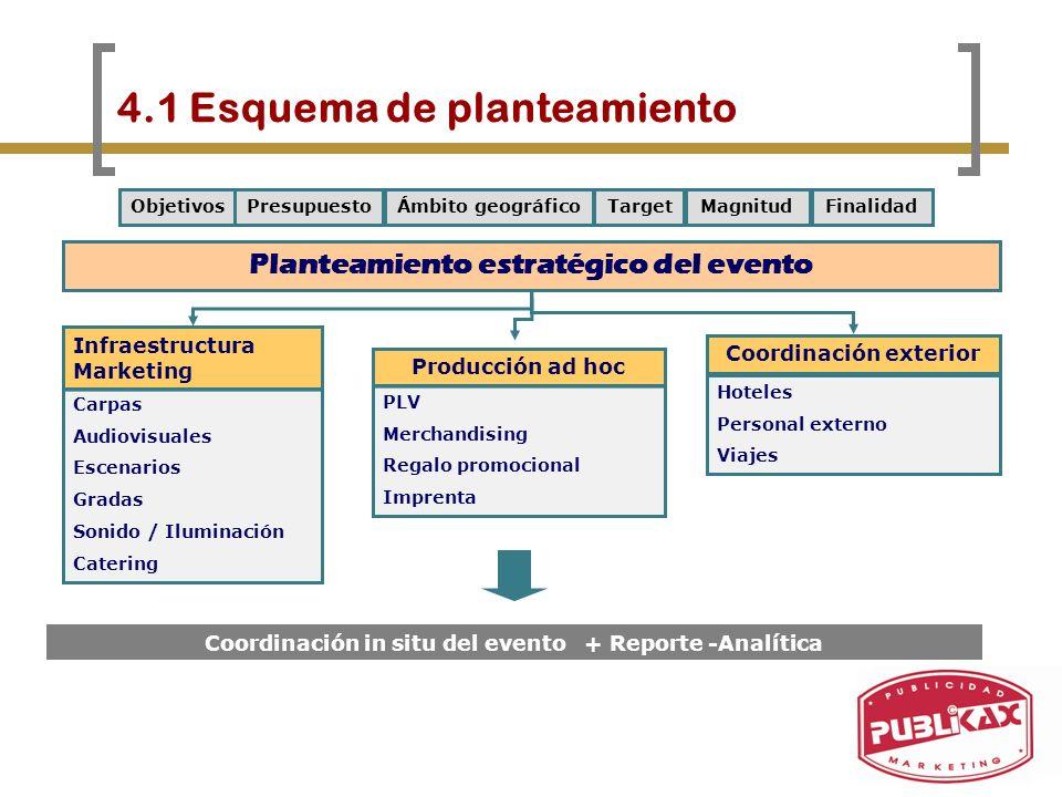 4.1 Esquema de planteamiento Coordinación in situ del evento + Reporte -Analítica Planteamiento estratégico del evento Infraestructura Marketing Carpa