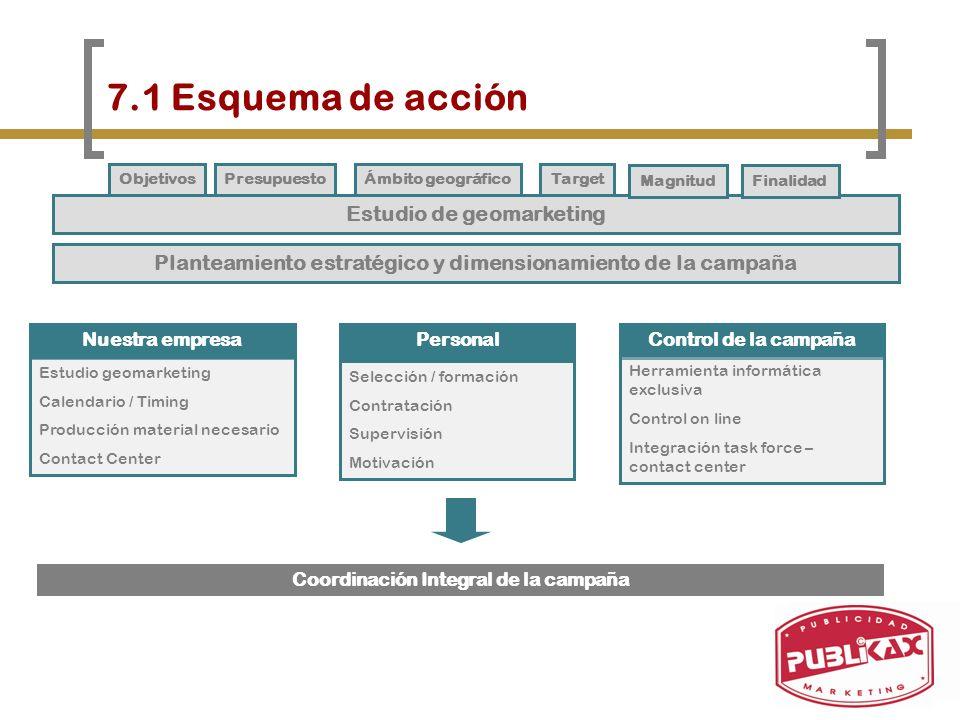 7.1 Esquema de acción Estudio de geomarketing Personal Selección / formación Contratación Supervisión Motivación Control de la campaña Herramienta inf