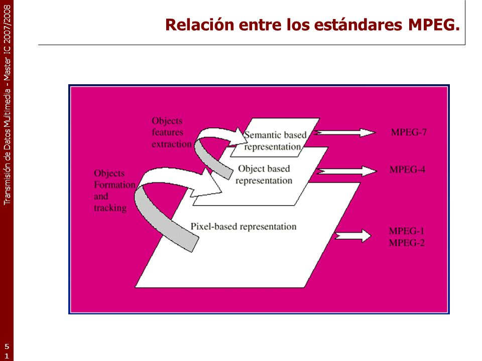 Transmisión de Datos Multimedia - Master IC 2007/2008 Relación entre los estándares MPEG. 51