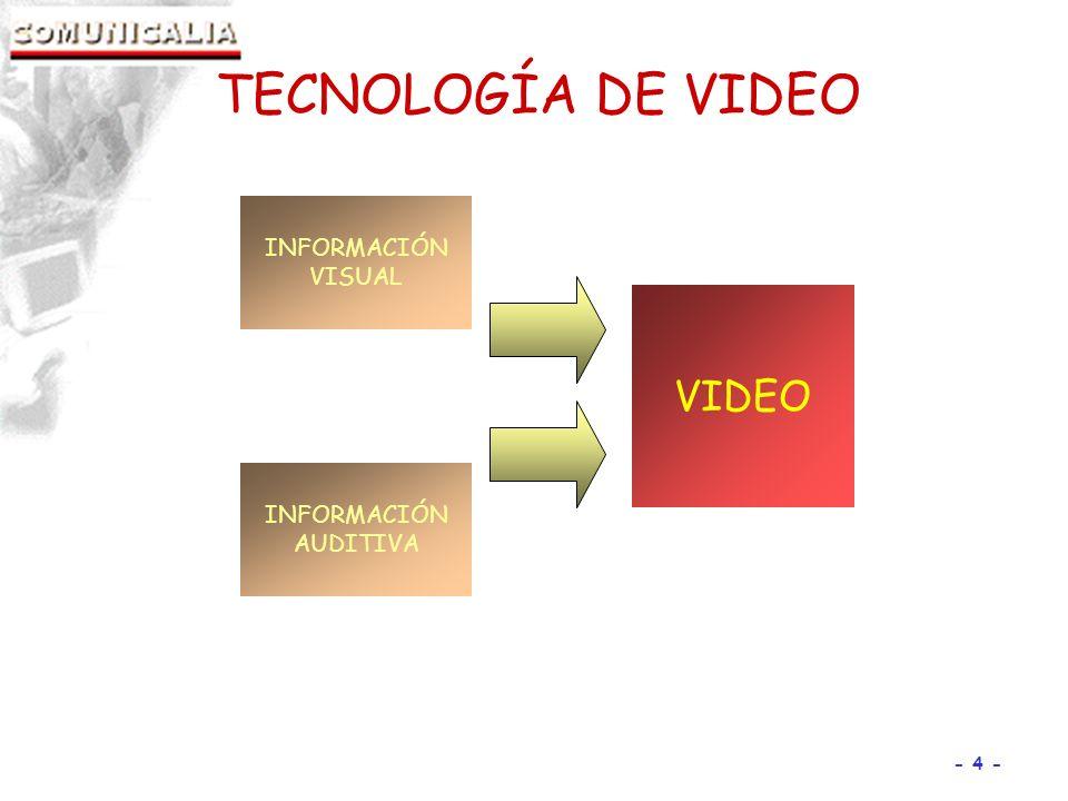 - 4 - INFORMACIÓN VISUAL VIDEO INFORMACIÓN AUDITIVA TECNOLOGÍA DE VIDEO