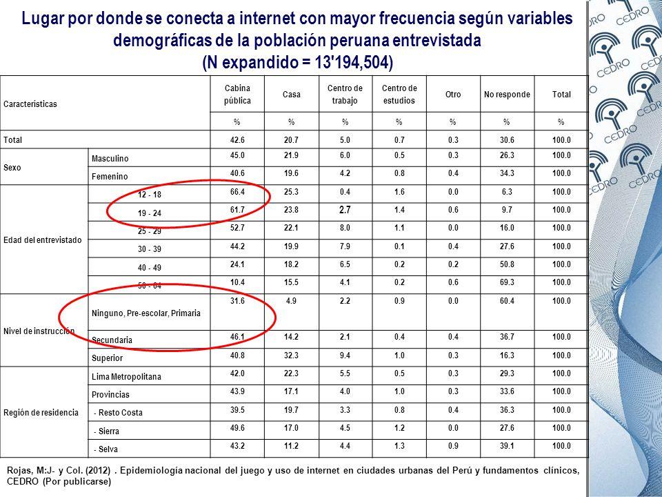 Lugar por donde se conecta a internet con mayor frecuencia según variables demográficas de la población peruana entrevistada (N expandido = 13'194,504