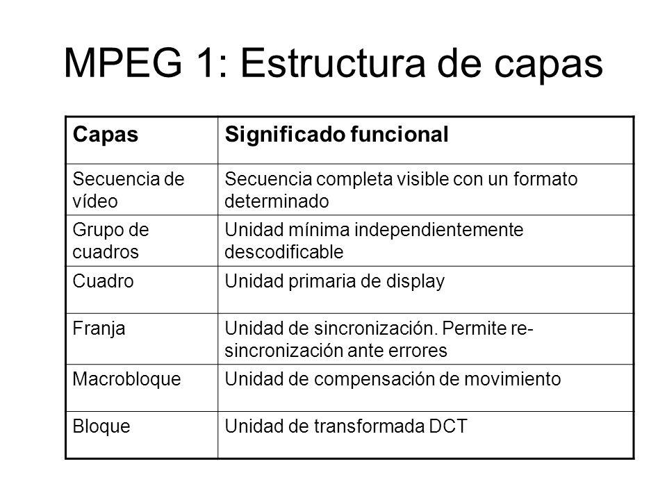 MPEG 1: Estructura de capas CapasSignificado funcional Secuencia de vídeo Secuencia completa visible con un formato determinado Grupo de cuadros Unida