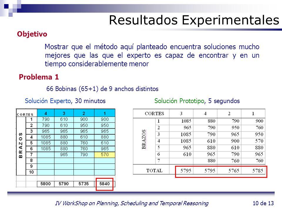 10 de 13 IV WorkShop on Planning, Scheduling and Temporal Reasoning Resultados Experimentales Objetivo Mostrar que el método aquí planteado encuentra