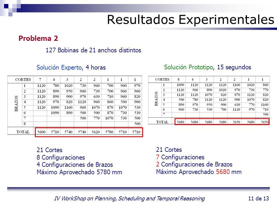 11 de 13 IV WorkShop on Planning, Scheduling and Temporal Reasoning Resultados Experimentales Problema 2 127 Bobinas de 21 anchos distintos Solución E