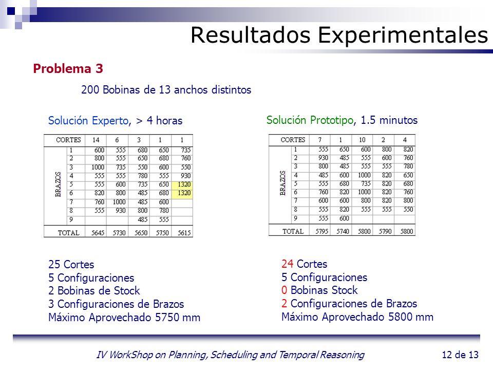 12 de 13 IV WorkShop on Planning, Scheduling and Temporal Reasoning Resultados Experimentales Problema 3 200 Bobinas de 13 anchos distintos Solución E