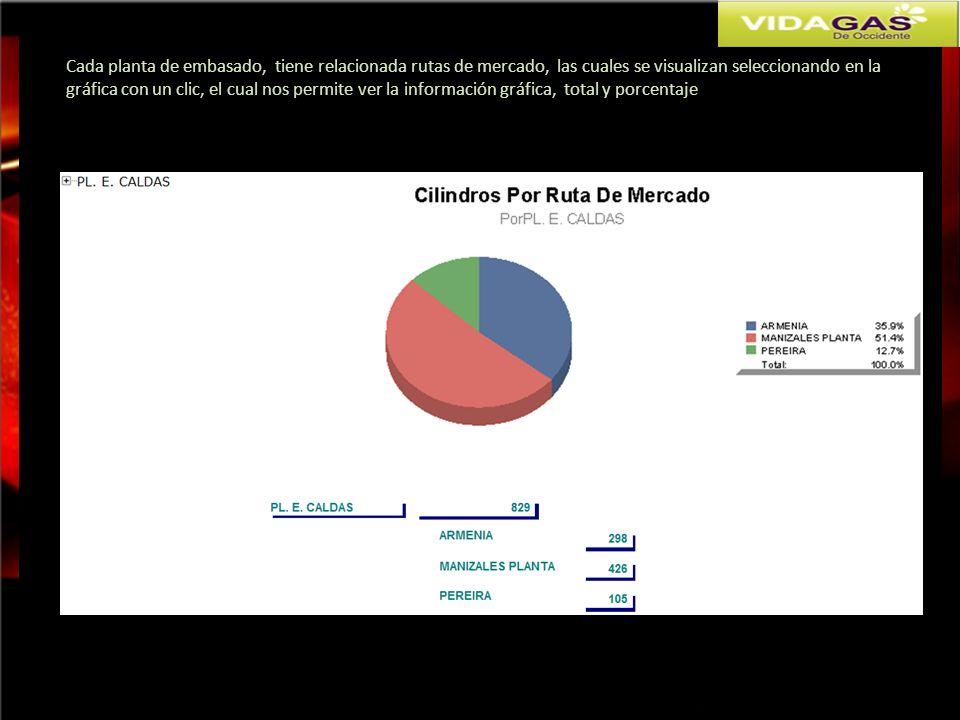 Cada planta de embasado, tiene relacionada rutas de mercado, las cuales se visualizan seleccionando en la gráfica con un clic, el cual nos permite ver