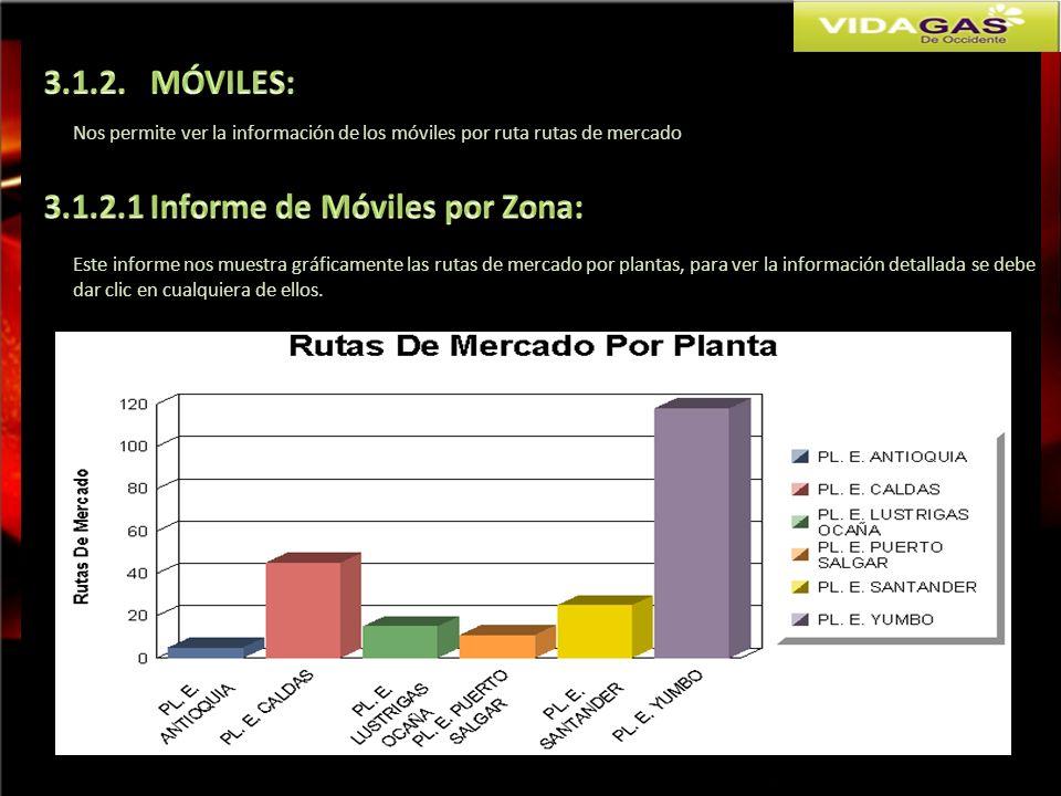 Nos permite ver la información de los móviles por ruta rutas de mercado Este informe nos muestra gráficamente las rutas de mercado por plantas, para v