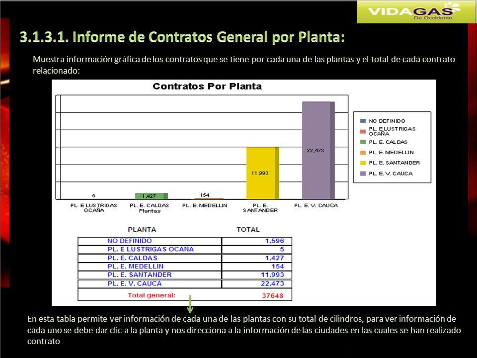 Muestra información gráfica de los contratos que se tiene por cada una de las plantas y el total de cada contrato relacionado: En esta tabla permite v