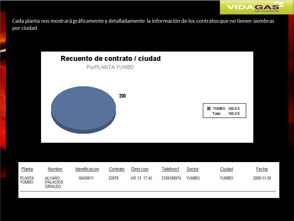 Cada planta nos mostrará gráficamente y detalladamente la información de los contratos que no tienen siembras por ciudad