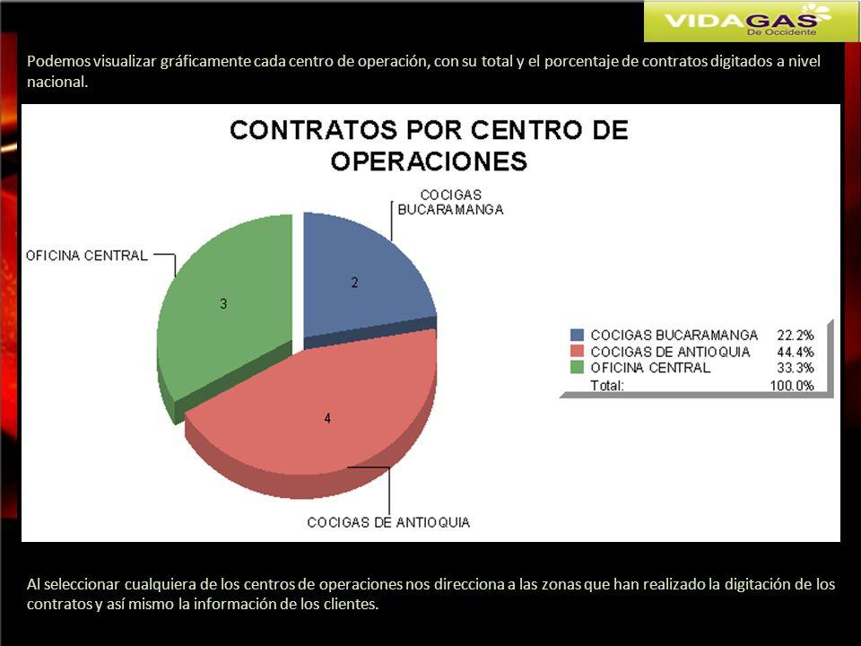 Podemos visualizar gráficamente cada centro de operación, con su total y el porcentaje de contratos digitados a nivel nacional. Al seleccionar cualqui