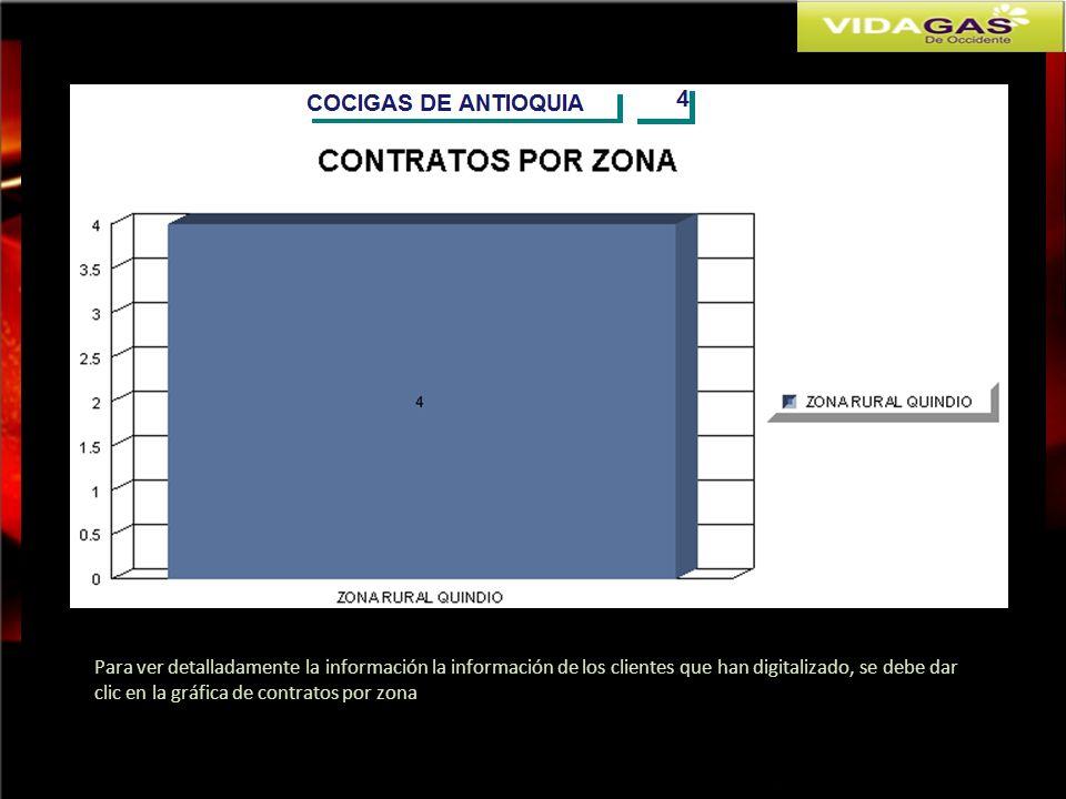 Para ver detalladamente la información la información de los clientes que han digitalizado, se debe dar clic en la gráfica de contratos por zona