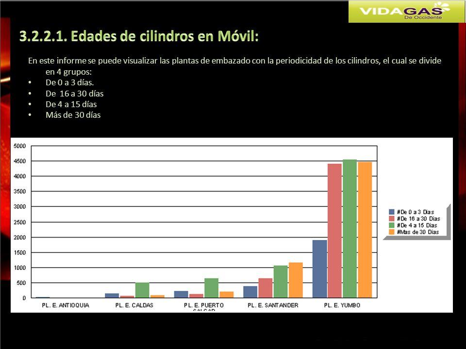 En este informe se puede visualizar las plantas de embazado con la periodicidad de los cilindros, el cual se divide en 4 grupos: De 0 a 3 días. De 16