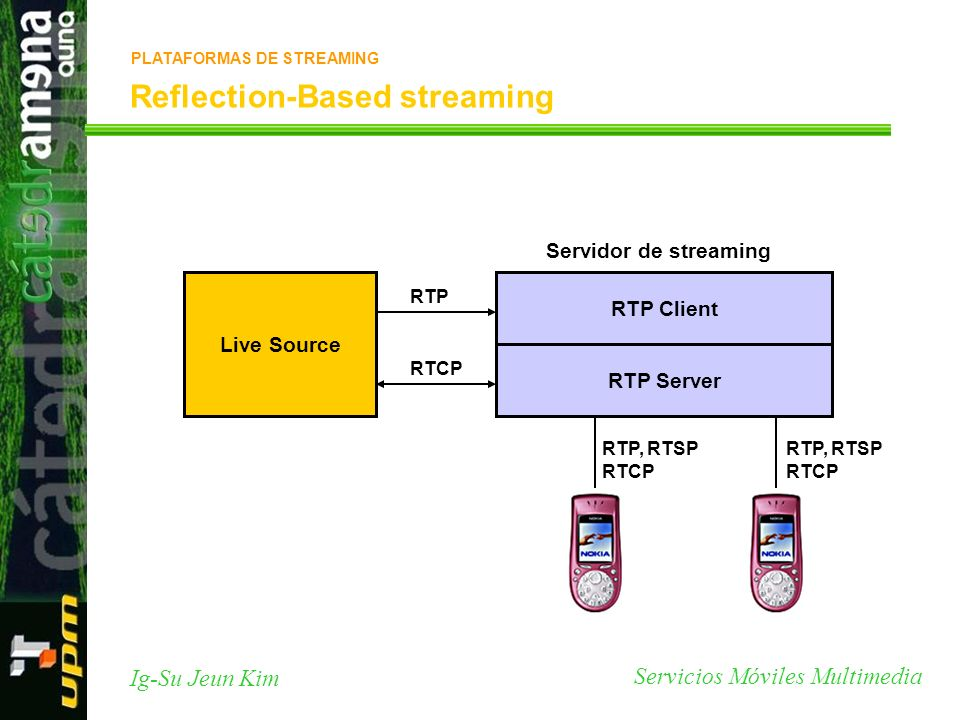 Servicios Móviles Multimedia Ig-Su Jeun Kim Reflection-Based streaming RTP Server RTP, RTSP RTCP Live Source RTP RTCP RTP Client RTP, RTSP RTCP Servid
