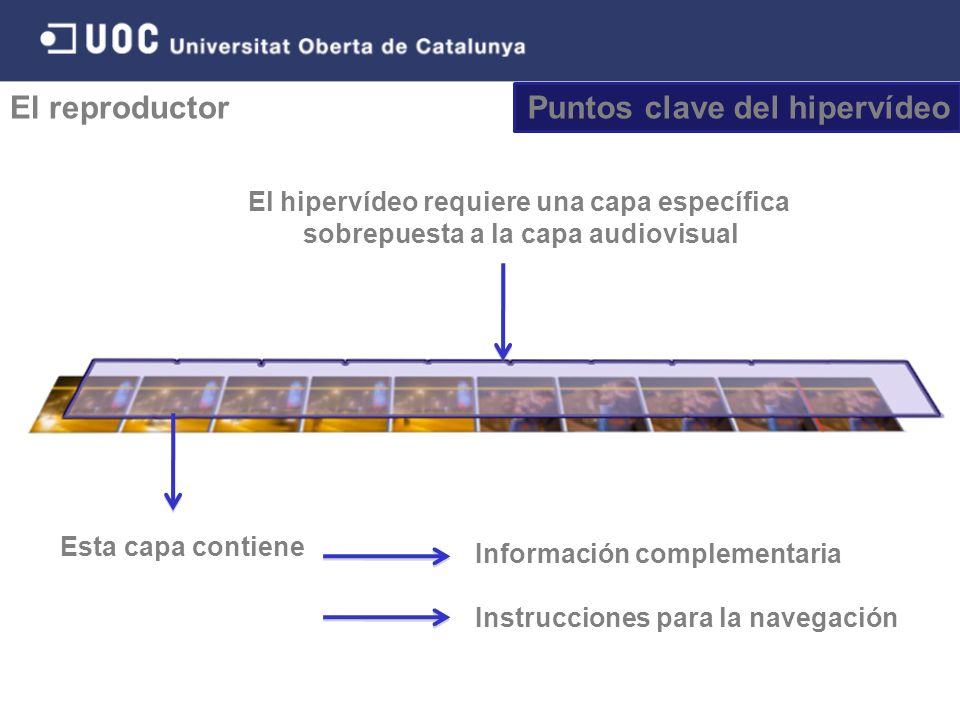 Puntos clave del hipervídeo El reproductor Información complementaria Instrucciones para la navegación El hipervídeo requiere una capa específica sobrepuesta a la capa audiovisual Esta capa contiene