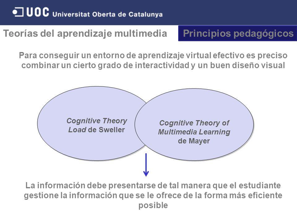 Principios pedagógicos Teorías del aprendizaje multimedia Cognitive Theory Load de Sweller Cognitive Theory of Multimedia Learning de Mayer La información debe presentarse de tal manera que el estudiante gestione la información que se le ofrece de la forma más eficiente posible Para conseguir un entorno de aprendizaje virtual efectivo es preciso combinar un cierto grado de interactividad y un buen diseño visual