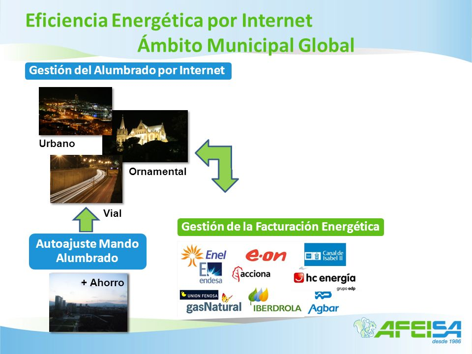 Eficiencia Energética por Internet Sistema Telegestión Alumbrado Supervisar el funcionamiento de la instalación Gestión del Alumbrado por Internet Supervisar el funcionamiento de la instalación Control Funcional de la Instalación