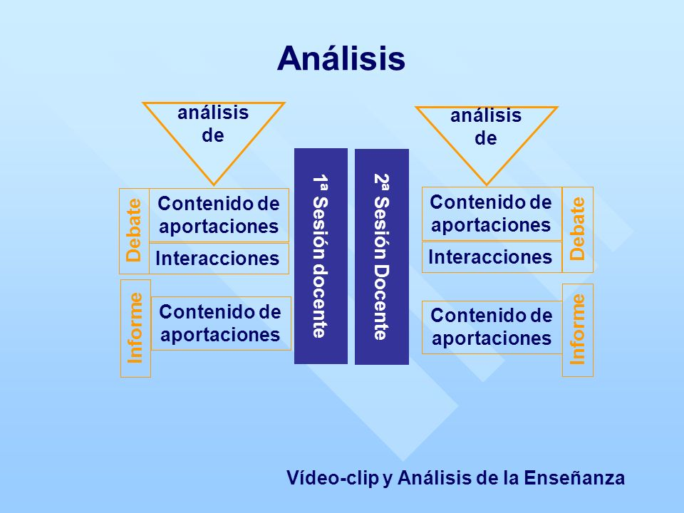 Interacciones análisis de 1ª Sesión docente análisis de 2ª Sesión Docente Análisis Contenido de aportaciones Debate Informe Vídeo-clip y Análisis de la Enseñanza