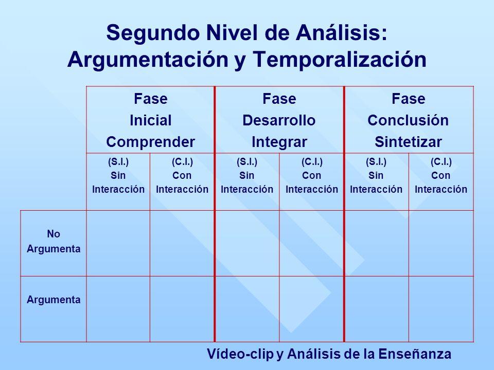 Segundo Nivel de Análisis: Argumentación y Temporalización Vídeo-clip y Análisis de la Enseñanza Fase Inicial Comprender Fase Desarrollo Integrar Fase Conclusión Sintetizar (S.I.) Sin Interacción (C.I.) Con Interacción (S.I.) Sin Interacción (C.I.) Con Interacción (S.I.) Sin Interacción (C.I.) Con Interacción No Argumenta