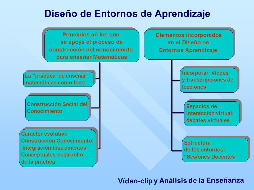 Diseño de Entornos de Aprendizaje Principios en los que se apoya el proceso de construcción del conocimiento para enseñar Matemáticas Principios en los que se apoya el proceso de construcción del conocimiento para enseñar Matemáticas Elementos incorporados en el Diseño de Entornos Aprendizaje Elementos incorporados en el Diseño de Entornos Aprendizaje Carácter evolutivo Construcción Conocimiento: Integración Instrumentos Conceptuales desarrollo de la práctica Carácter evolutivo Construcción Conocimiento: Integración Instrumentos Conceptuales desarrollo de la práctica Estructura de los entornos: Sesiones Docentes Estructura de los entornos: Sesiones Docentes Construcción Social del Conocimiento Construcción Social del Conocimiento Espacios de interacción virtual: debates virtuales Espacios de interacción virtual: debates virtuales Incorporar Vídeos y transcripciones de lecciones Incorporar Vídeos y transcripciones de lecciones La práctica de enseñar matemáticas como foco La práctica de enseñar matemáticas como foco Vídeo-clip y Análisis de la Enseñanza