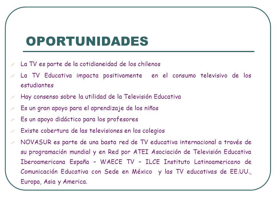 OPORTUNIDADES La TV es parte de la cotidianeidad de los chilenos La TV Educativa impacta positivamente en el consumo televisivo de los estudiantes Hay