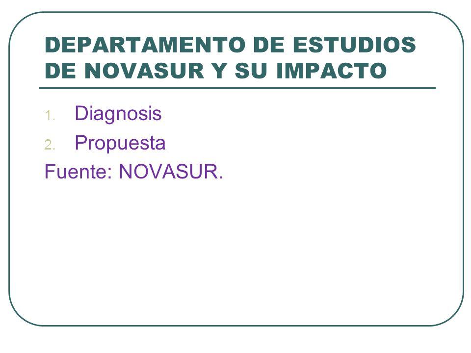 DEPARTAMENTO DE ESTUDIOS DE NOVASUR Y SU IMPACTO 1. Diagnosis 2. Propuesta Fuente: NOVASUR.