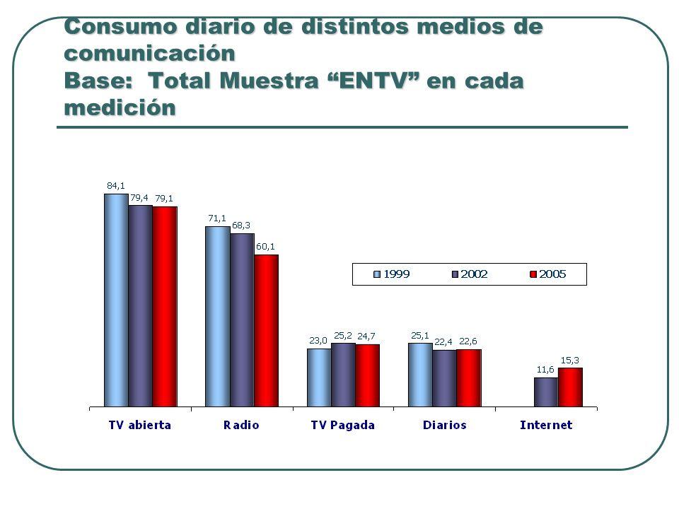 Consumo diario de distintos medios de comunicación Base: Total Muestra ENTV en cada medición
