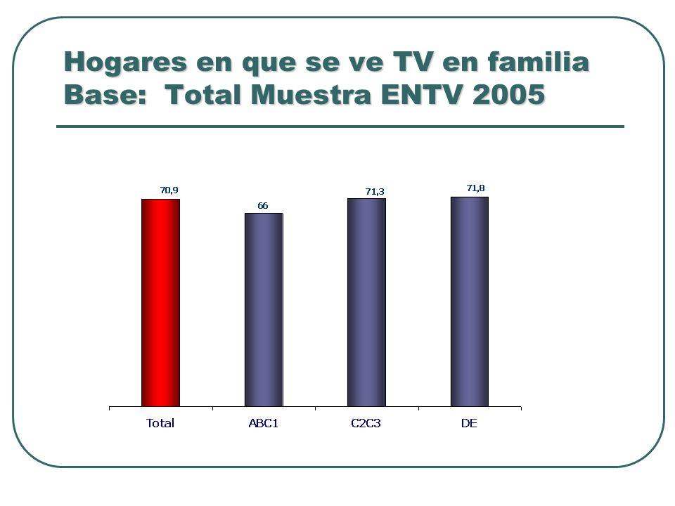 Hogares en que se ve TV en familia Base: Total Muestra ENTV 2005