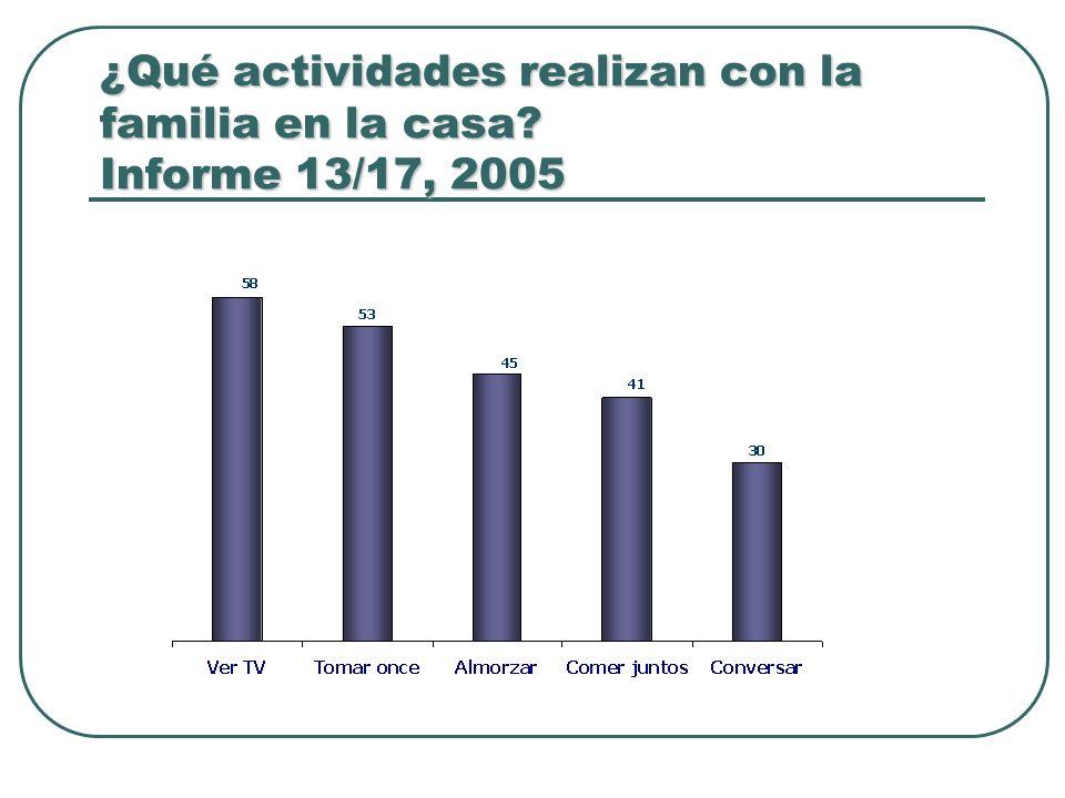 ¿Qué actividades realizan con la familia en la casa? Informe 13/17, 2005