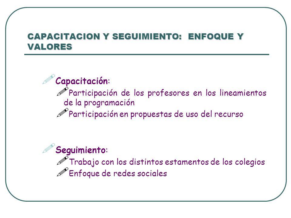 CAPACITACION Y SEGUIMIENTO: ENFOQUE Y VALORES Capacitación: Participación de los profesores en los lineamientos de la programación Participación en pr