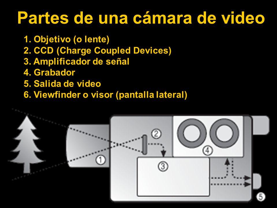 Partes de una cámara de video 1.Objetivo (o lente) 2.