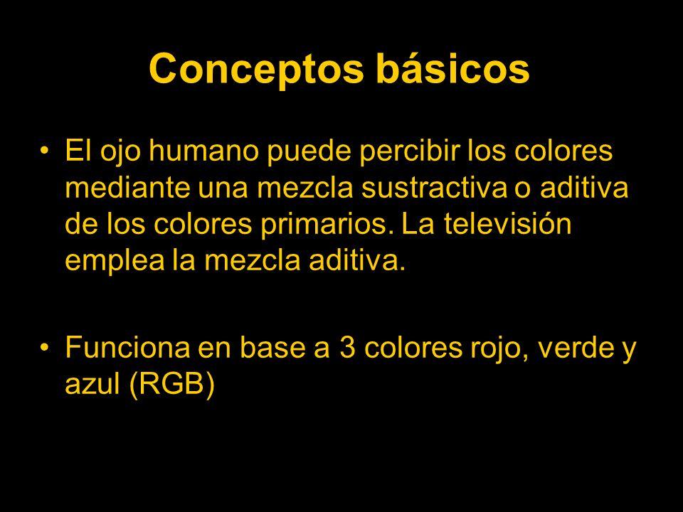 Conceptos básicos El ojo humano puede percibir los colores mediante una mezcla sustractiva o aditiva de los colores primarios.