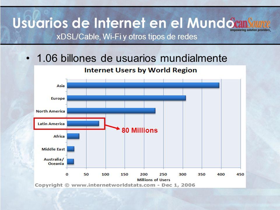 Usuarios de Internet en el Mundo 1.06 billones de usuarios mundialmente xDSL/Cable, Wi-Fi y otros tipos de redes 80 Millions