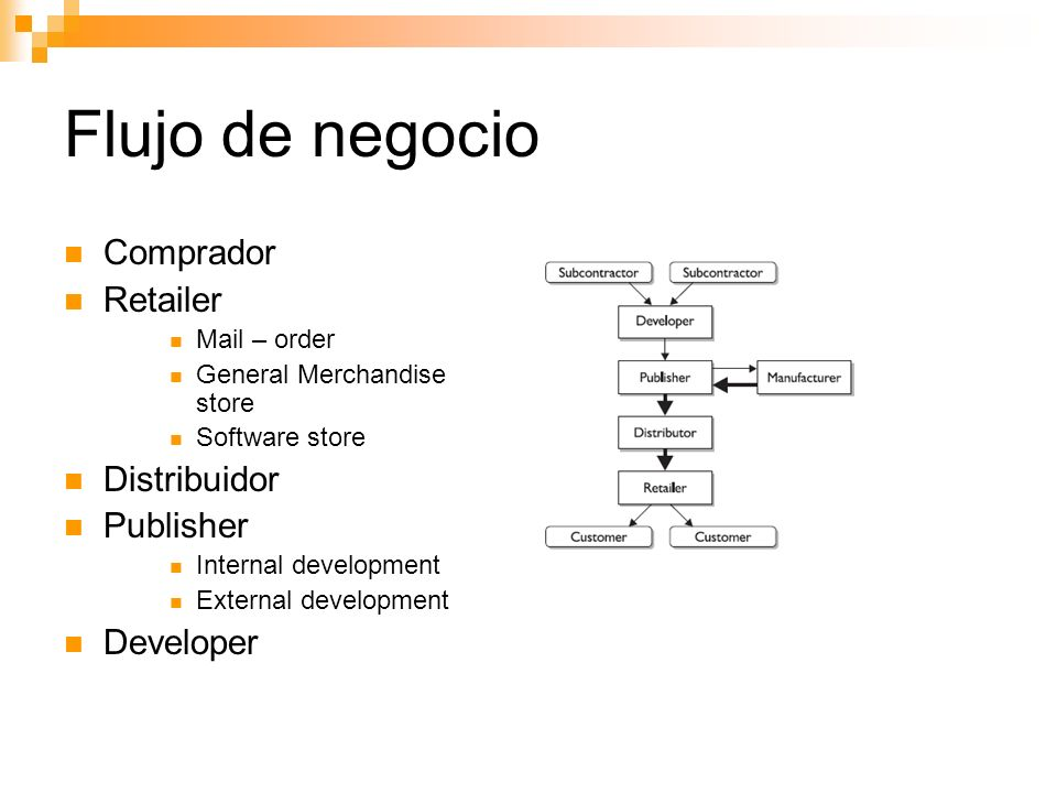 Flujo de negocio Comprador Retailer Mail – order General Merchandise store Software store Distribuidor Publisher Internal development External develop