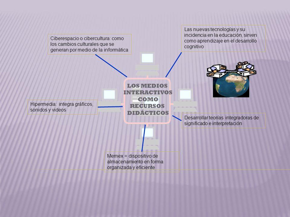 Las nuevas tecnologías y su incidencia en la educación, sirven como aprendizaje en el desarrollo cognitivo Ciberespacio o cibercultura: como los cambios culturales que se generan por medio de la informática Hipermedia: integra gráficos, sonidos y videos Desarrollar teorías integradoras de significado e interpretación Memex = dispositivo de almacenamiento en forma organizada y eficiente LOS MEDIOS INTERACTIVOS COMO RECURSOS DIDÁCTICOS