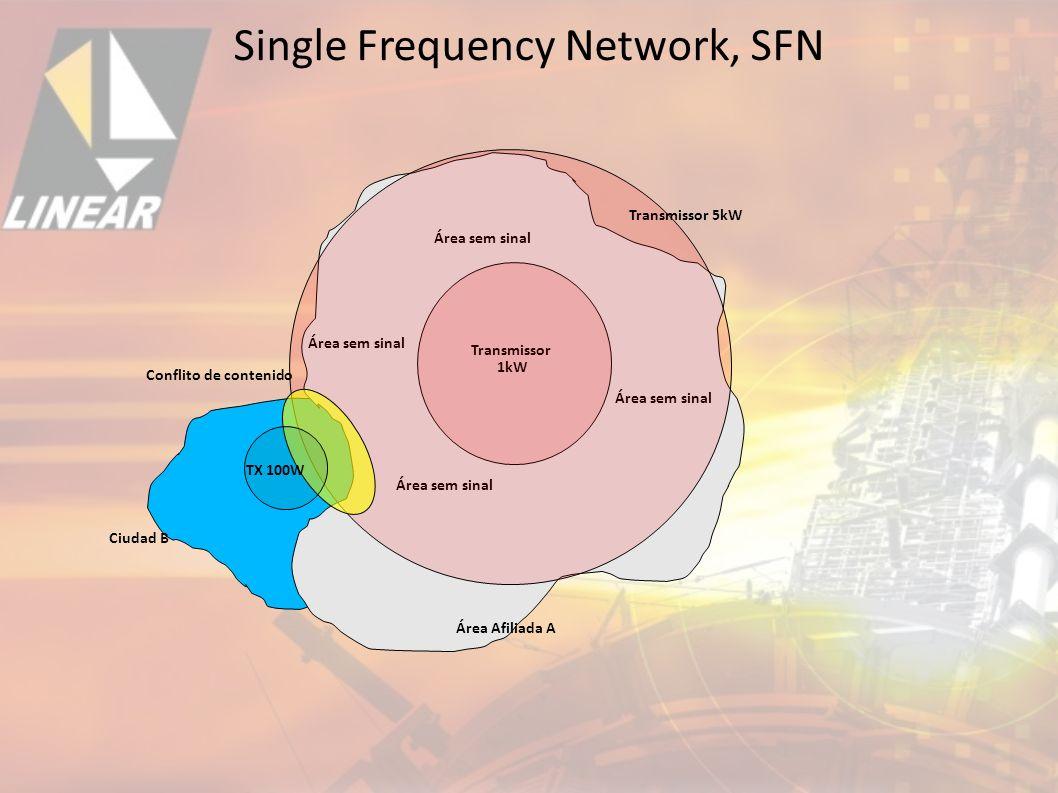 Transmissor 1kW Conflito de contenido Área sem sinal Transmissor 5kW TX 100W Área Afiliada A Ciudad B Single Frequency Network, SFN