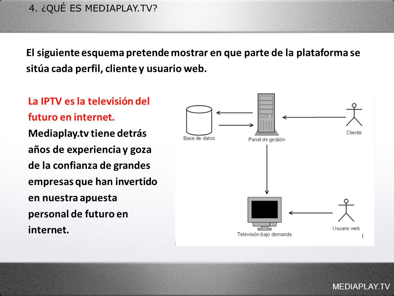 MEDIAPLAY.TV 4. ¿QUÉ ES MEDIAPLAY.TV? El siguiente esquema pretende mostrar en que parte de la plataforma se sitúa cada perfil, cliente y usuario web.