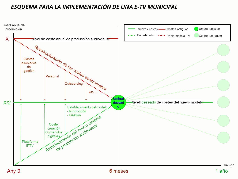 MEDIAPLAY.TV ESQUEMA PARA LA IMPLEMENTACIÓN DE UNA E-TV MUNICIPAL Tiempo Coste anual de producción Any 01 año X X/2 6 meses Reestructuración de los co