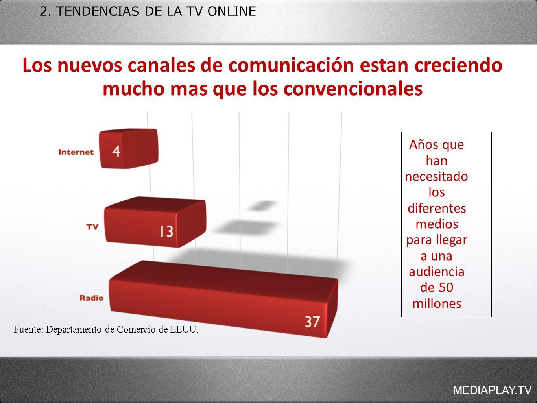 2. TENDENCIAS DE LA TV ONLINE Años que han necesitado los diferentes medios para llegar a una audiencia de 50 millones Los nuevos canales de comunicac