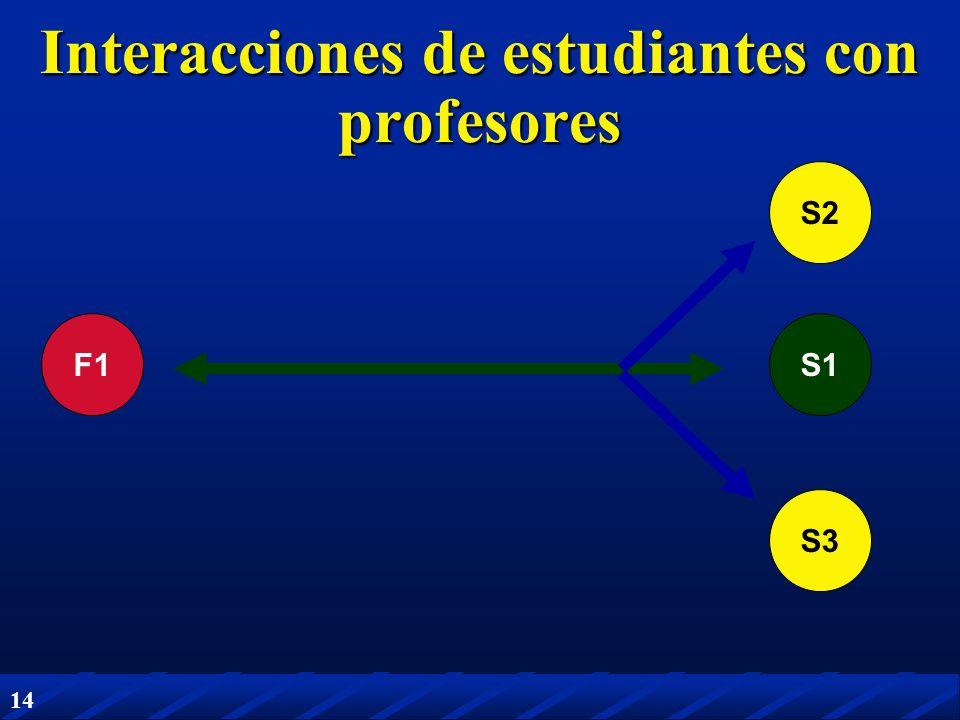 14 F1S1 Interacciones de estudiantes con profesores S2 S3
