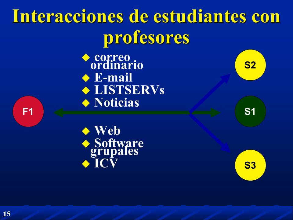 15 F1S1 S2 S3 Interacciones de estudiantes con profesores correo ordinario E-mail LISTSERVs Noticias Web Software grupales ICV