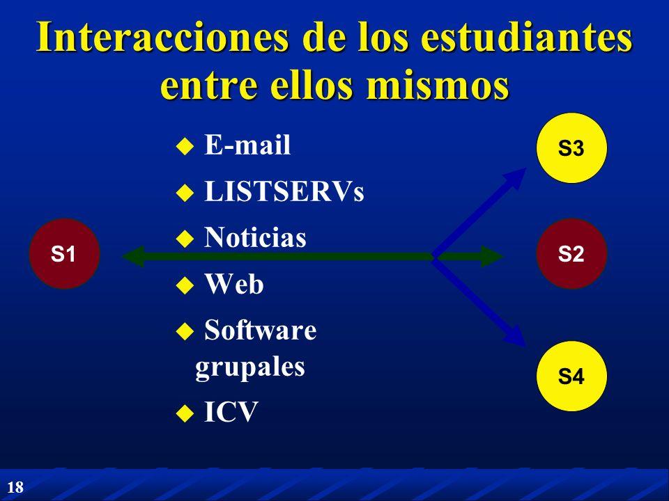 18 S1S2 Interacciones de los estudiantes entre ellos mismos E-mail LISTSERVs Noticias Web Software grupales ICV S3 S4