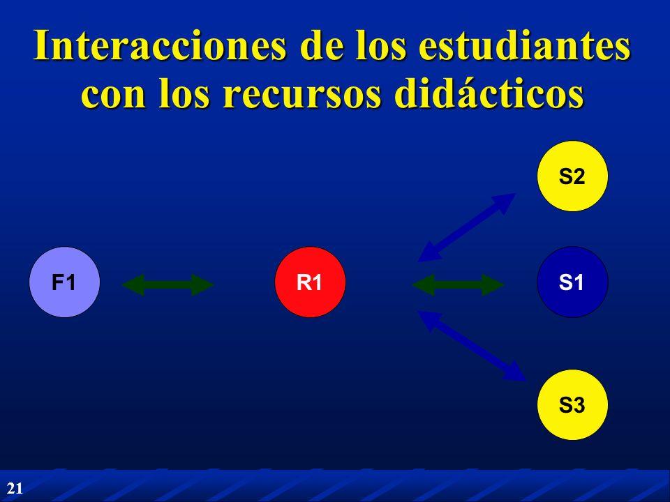 21 R1S1 S2 S3 Interacciones de los estudiantes con los recursos didácticos F1