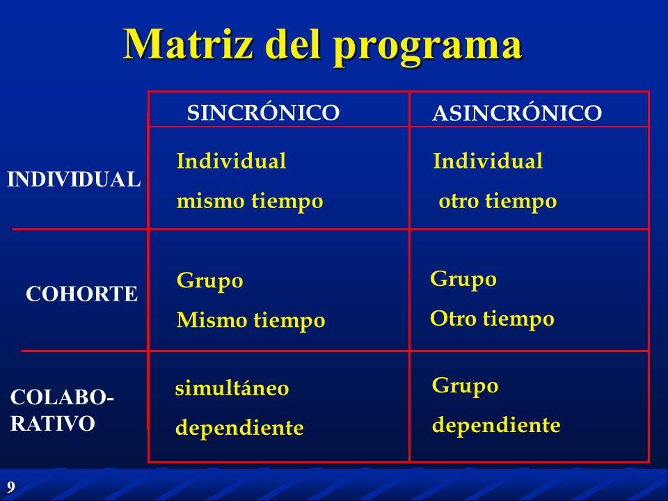 9 INDIVIDUAL COLABO- RATIVO COHORTE SINCRÓNICO ASINCRÓNICO Matriz del programa Individual mismo tiempo Individual otro tiempo Grupo Mismo tiempo Grupo