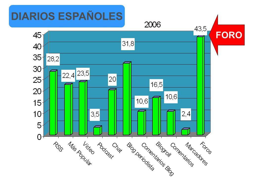 DIARIOS ESPAÑOLES FORO