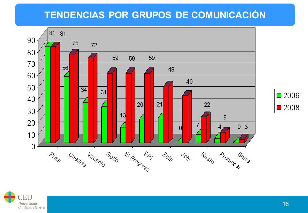 16 TENDENCIAS POR GRUPOS DE COMUNICACIÓN