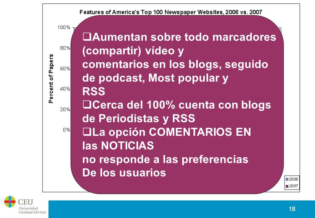 18 Aumentan sobre todo marcadores (compartir) vídeo y comentarios en los blogs, seguido de podcast, Most popular y RSS Cerca del 100% cuenta con blogs de Periodistas y RSS La opción COMENTARIOS EN las NOTICIAS no responde a las preferencias De los usuarios
